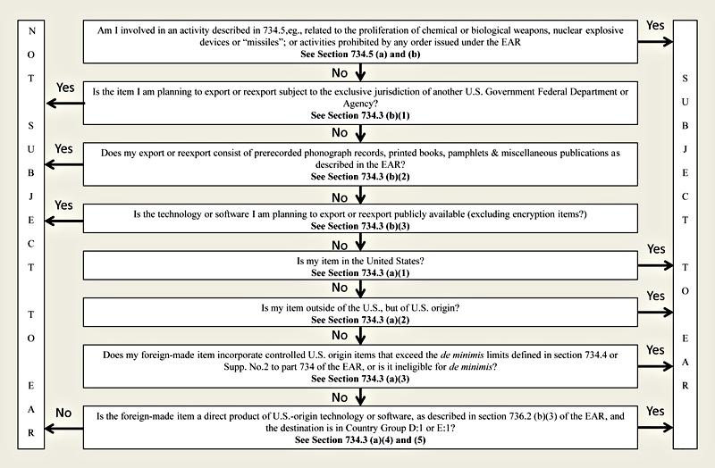 Export Control Classification Interactive Tool