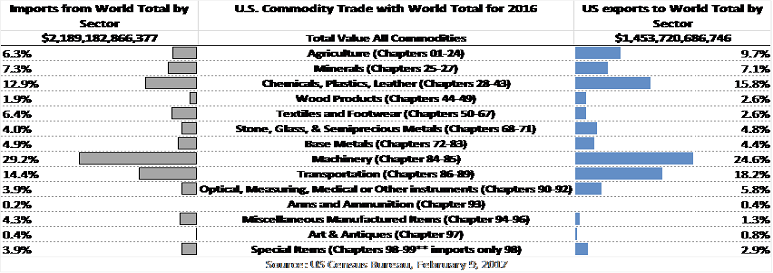 2016 U.S. Commodity Trade with the World