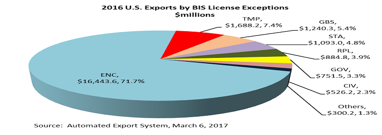 2016 U.S. Exports by BIS License Exceptions