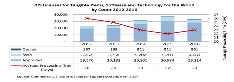 BIS Licenses for Tangible Items Software and Technology for the World 2012-2016