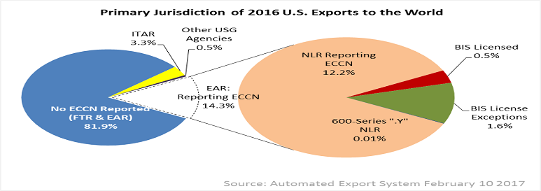 Primary Jurisdiction of 2016 U.S. Exports to the World