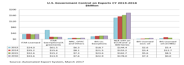 U.S. Government Control on Exports 2013 - 2016