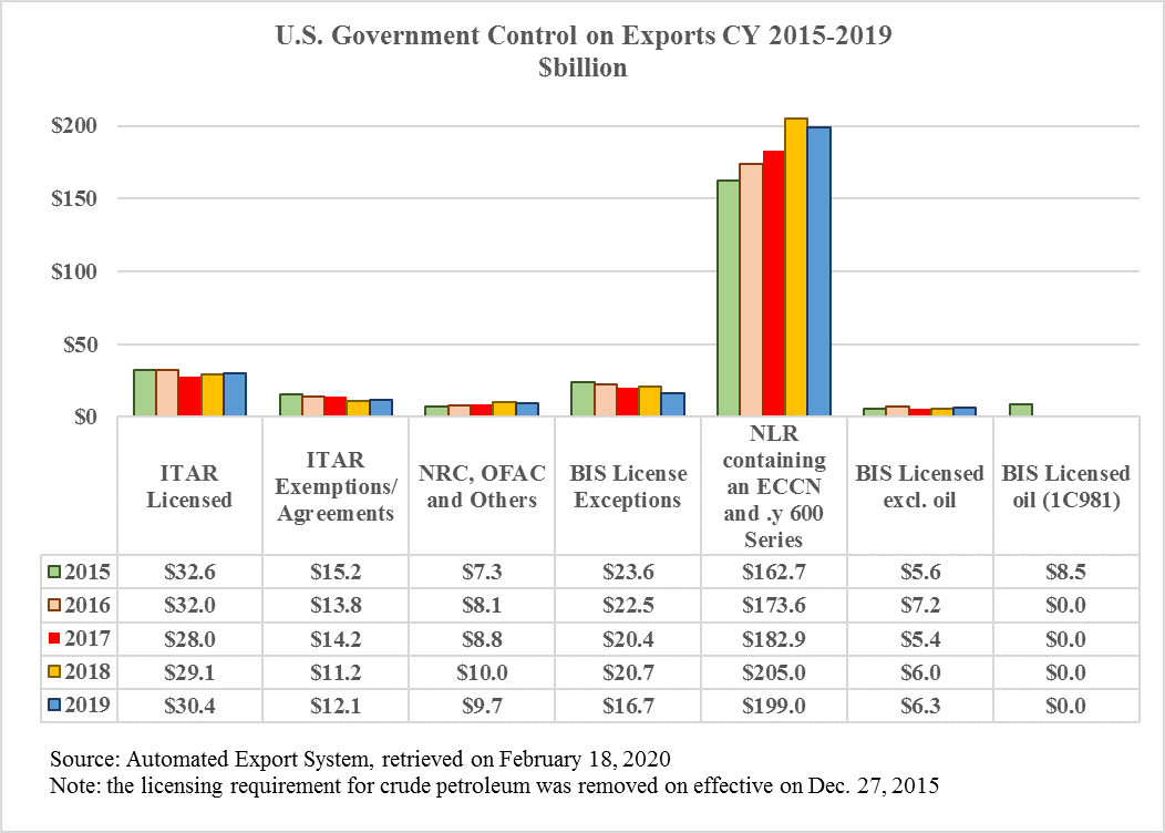 U.S. Government Control on Exports 2015 2019.docx