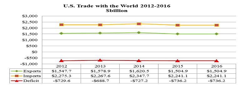 U.S. Trade with the World 2012-2016